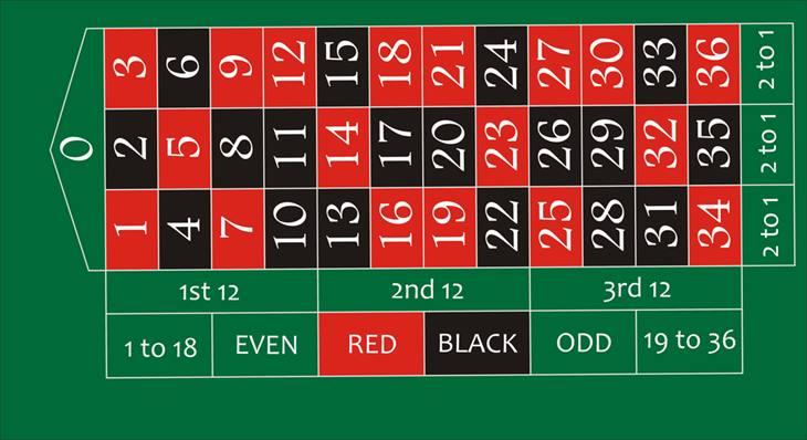 666ベット法の手順