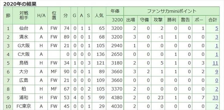 前田選手が第9節で稼いだポイントは驚愕の33ポイントでした!