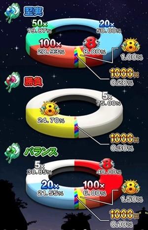 「堅実(青)」「勝負(赤)」「バランス(緑)」の3種類のゲーム